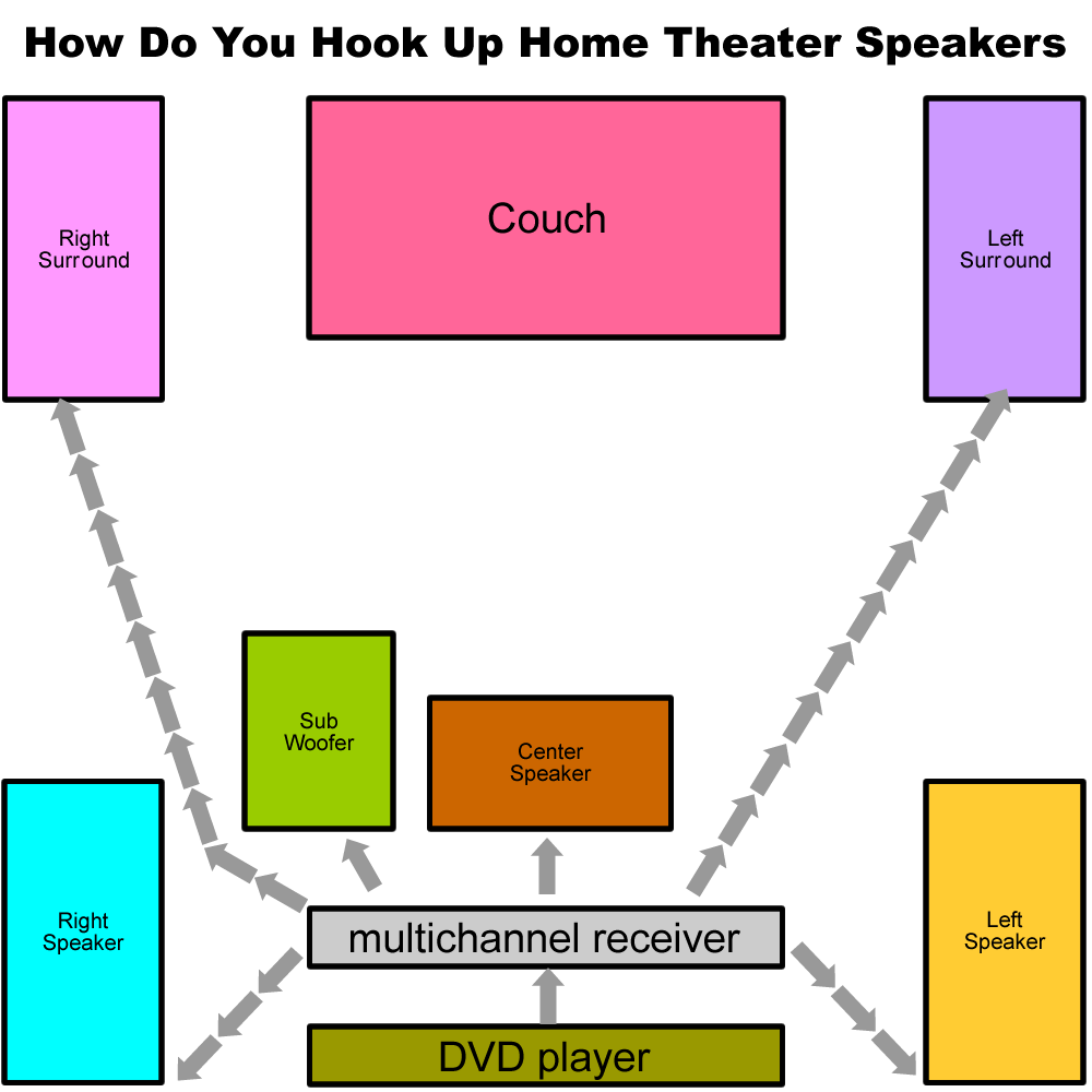 how do you hook up home theater speakers